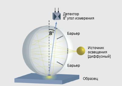 геометрия измерения цвета сфера